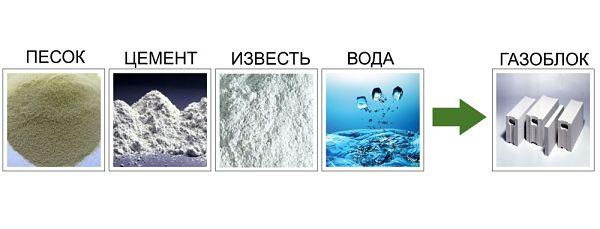 из чего состоит газоблок