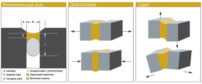 Эластичность акрилового герметика