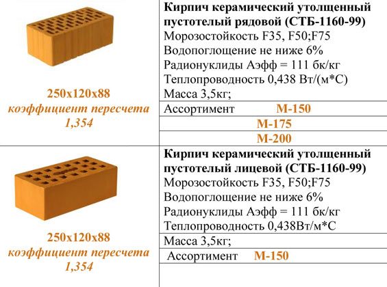 физические характеристики керамического кирпича