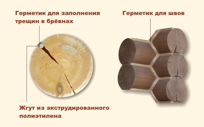 заделка швов и трещин герметиком
